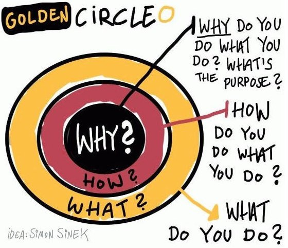 How Leaders Inspire - Why, How, What