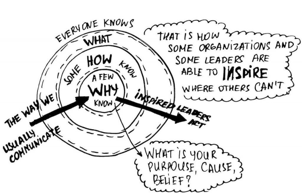 How Leaders Inspire People Simon SInek Way We Communicate